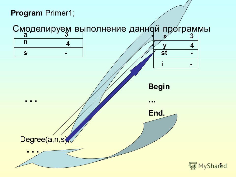 5 Program Primer1; a3 n 4 s- i - st - y 4 x 3 Degree(a,n,s); Procedure Degree Begin … End. … 81 1,2,3,4 … Смоделируем выполнение данной программы