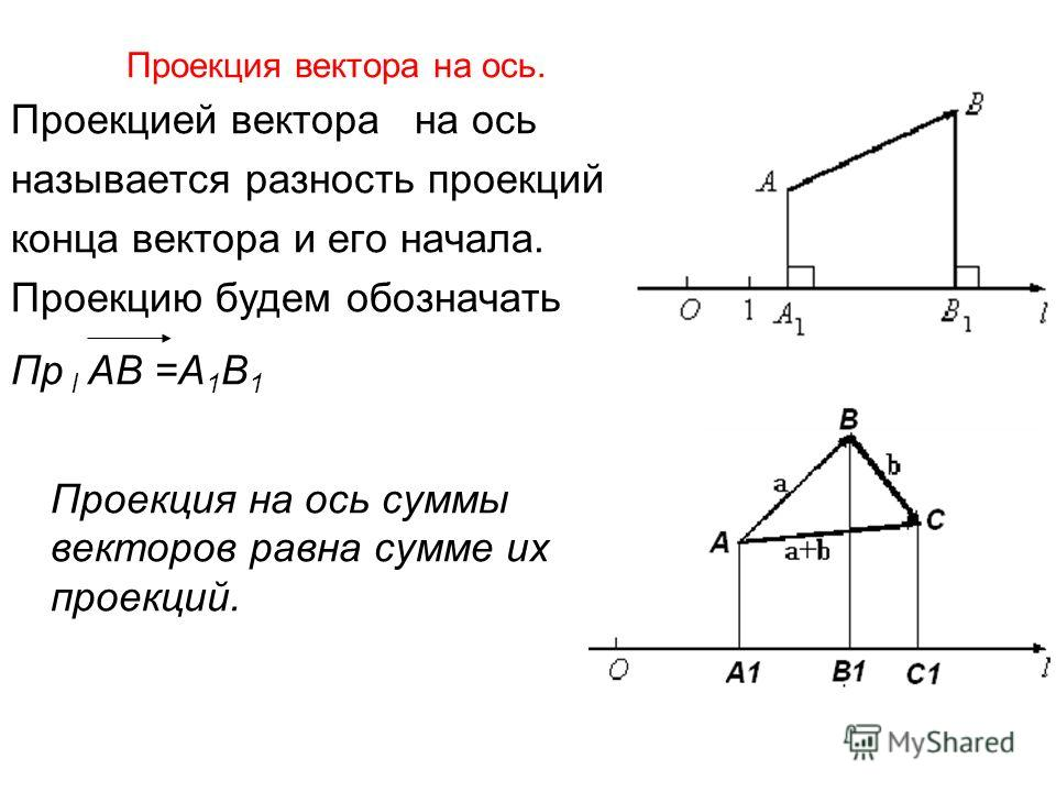 Проекция вектора на ось. Проекцией вектора на ось называется разность проекций конца вектора и его начала. Проекцию будем обозначать Пр l АВ =А 1 В 1 Проекция на ось суммы векторов равна сумме их проекций.