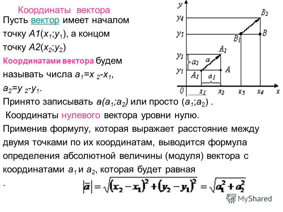Координаты вектора Пусть вектор имеет началомвектор точку А1(х 1 ;y 1 ), а концом точку А2(х 2 ;y 2 ) Координатами вектора будем называть числа а 1 =х 2 -х 1, а 2 =y 2 -y 1. Принято записывать а(а 1 ;а 2 ) или просто (а 1 ;а 2 ). Координаты нулевого