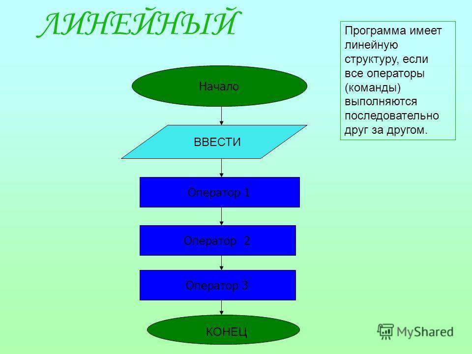 ЛИНЕЙНЫЙ Начало Оператор 1 Оператор 2 Оператор 3 ВВЕСТИ КОНЕЦ Программа имеет линейную структуру, если все операторы (команды) выполняются последовательно друг за другом.
