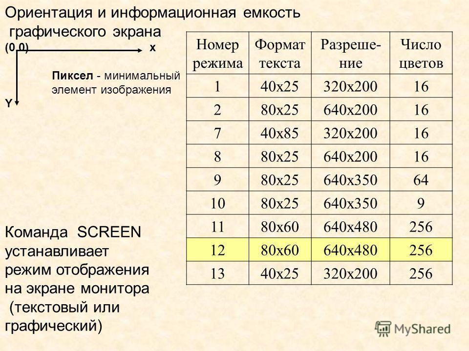 Ориентация и информационная емкость графического экрана (0,0) х Пиксел - минимальный элемент изображения Y Номер режима Формат текста Разреше- ние Число цветов 140х25320х20016 280х25640х20016 740х85320х20016 880х25640х20016 980х25640х35064 1080х25640