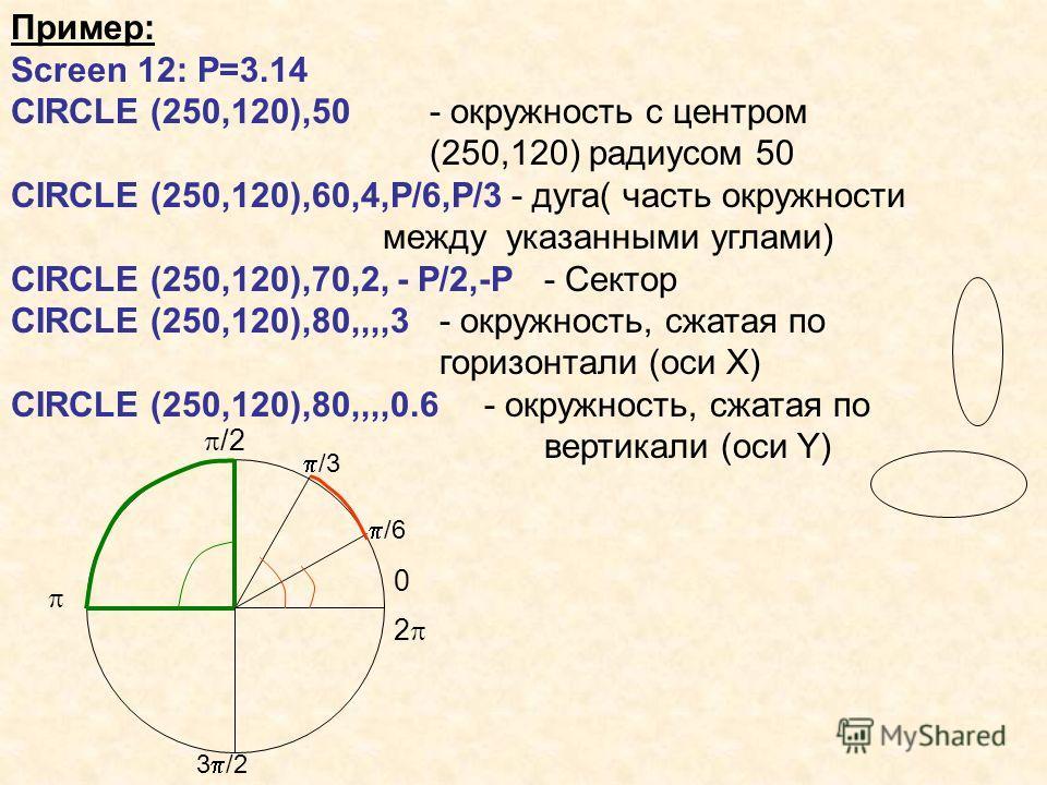 Пример: Screen 12: P=3.14 CIRCLE (250,120),50- окружность с центром (250,120) радиусом 50 CIRCLE (250,120),60,4,P/6,P/3 - дуга( часть окружности между указанными углами) CIRCLE (250,120),70,2, - P/2,-P - Сектор CIRCLE (250,120),80,,,,3 - окружность,