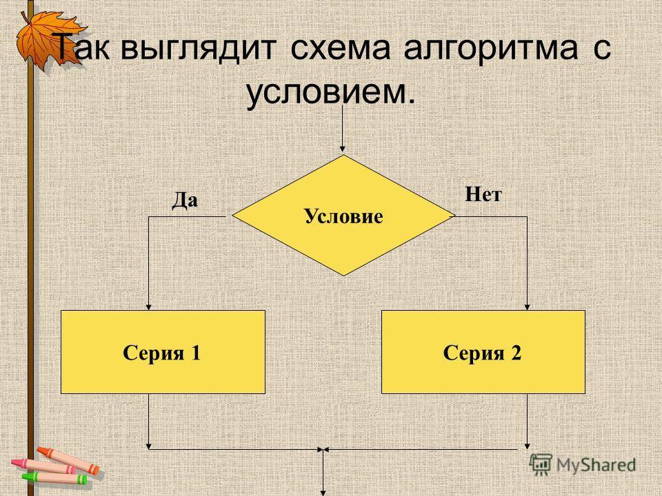 Начало Конец Действие 1 Действие n … алгоритм, в котором команды выполняются в порядке их записи, т.е. последовательно друг за другом. Линейный алгоритм
