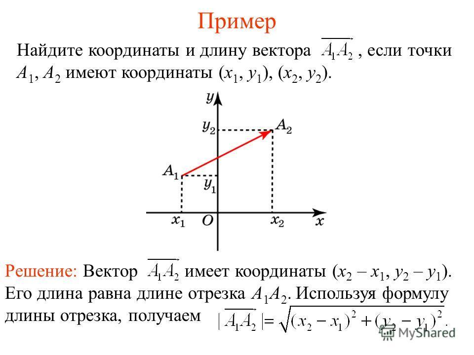 Пример Найдите координаты и длину вектора, если точки А 1, А 2 имеют координаты (x 1, y 1 ), (x 2, y 2 ). Решение: Вектор имеет координаты (x 2 – x 1, y 2 – y 1 ). Его длина равна длине отрезка А 1 А 2. Используя формулу длины отрезка, получаем