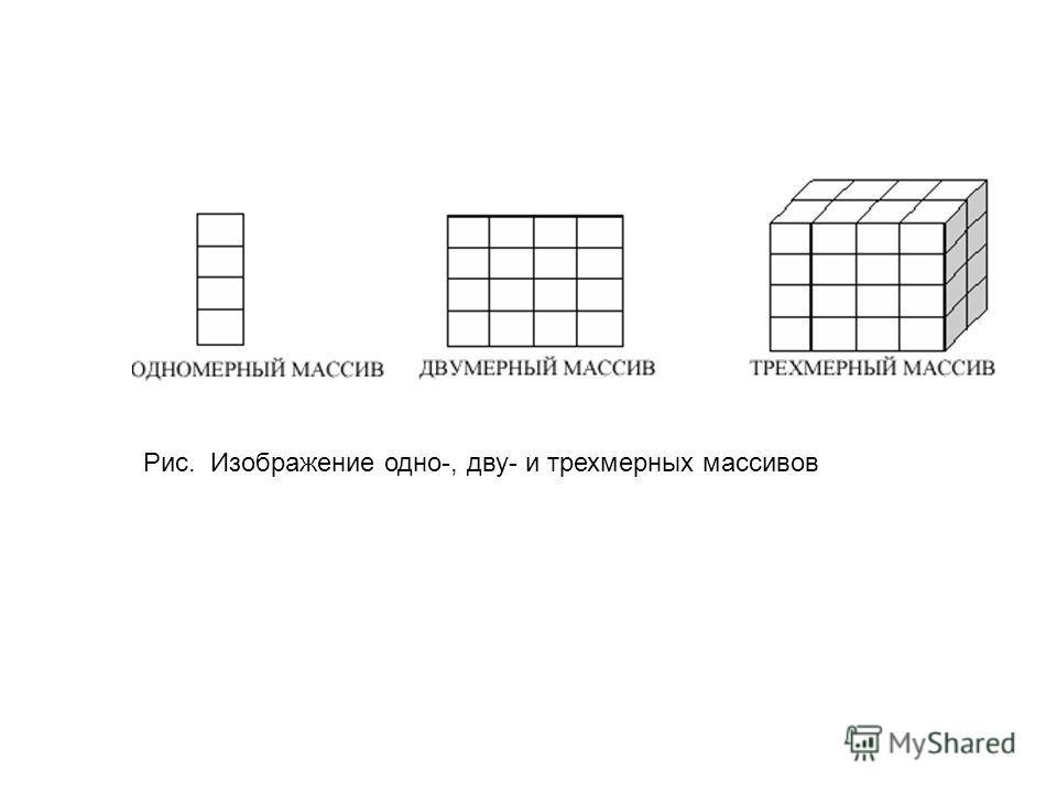 Рис. Изображение одно-, дву- и трехмерных массивов