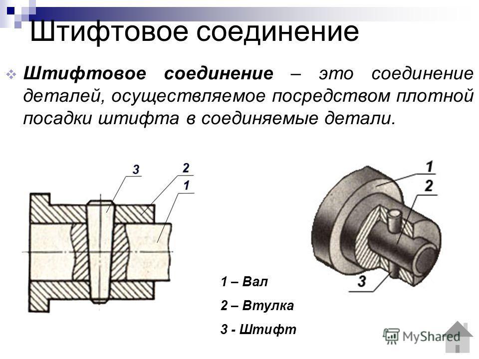 Штифтовое соединение Штифтовое соединение – это соединение деталей, осуществляемое посредством плотной посадки штифта в соединяемые детали. 1 – Вал 2 – Втулка 3 - Штифт