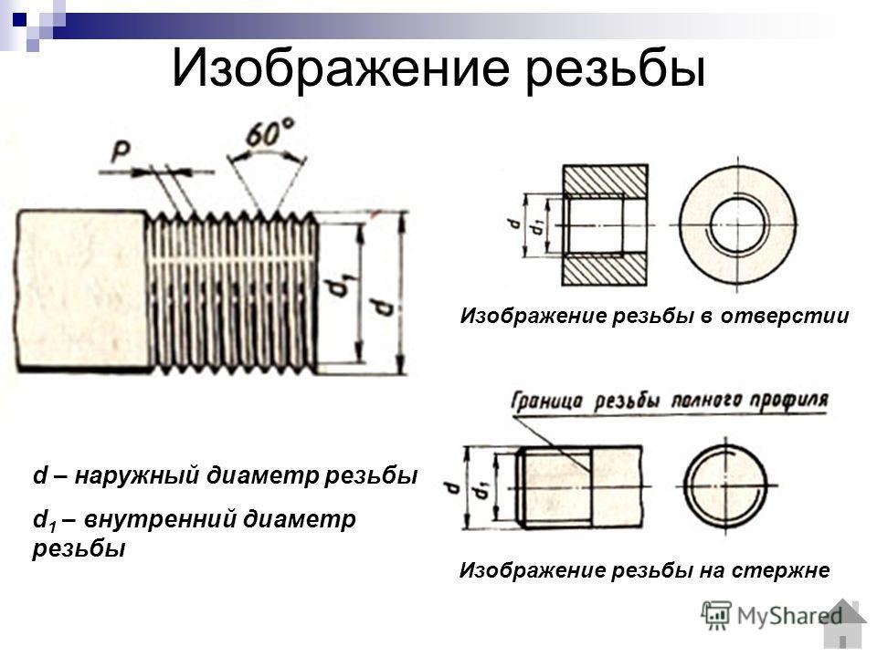 Изображение резьбы d – наружный диаметр резьбы d 1 – внутренний диаметр резьбы Изображение резьбы в отверстии Изображение резьбы на стержне