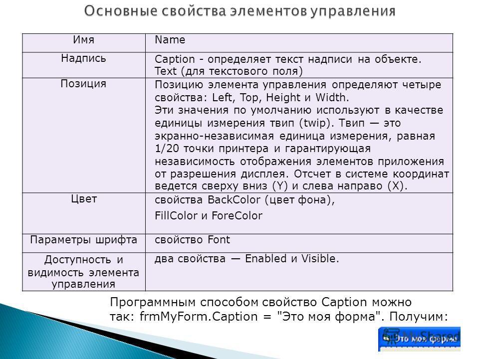 ИмяName НадписьCaption - определяет текст надписи на объекте. Text (для текстового поля) ПозицияПозицию элемента управления определяют четыре свойства: Left, Top, Height и Width. Эти значения по умолчанию используют в качестве единицы измерения твип