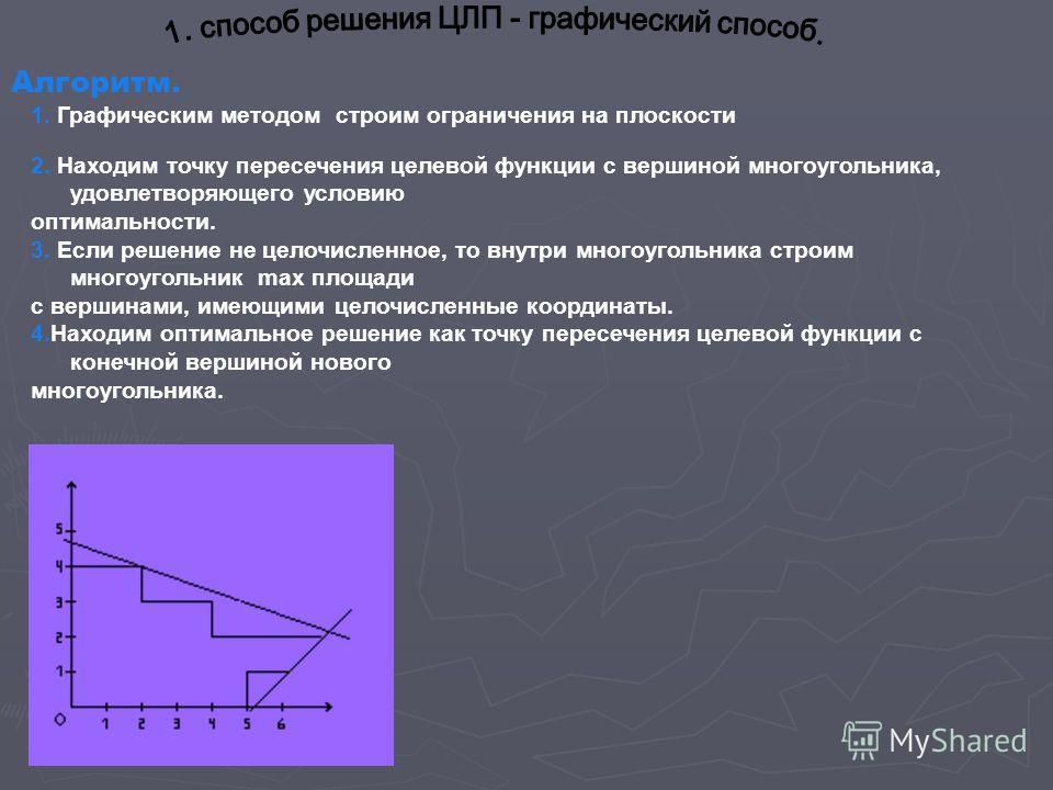 Алгоритм. 1. Графическим методом строим ограничения на плоскости 2. Находим точку пересечения целевой функции с вершиной многоугольника, удовлетворяющего условию оптимальности. 3. Если решение не целочисленное, то внутри многоугольника строим многоуг
