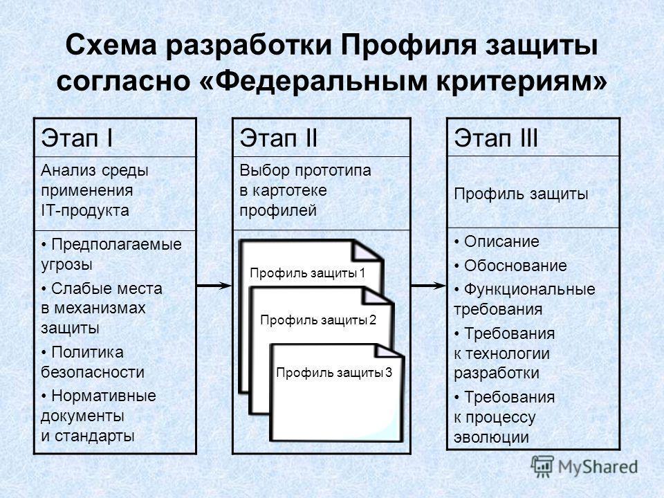 Схема разработки Профиля защиты согласно «Федеральным критериям» Этап I Анализ среды применения IT-продукта Предполагаемые угрозы Слабые места в механизмах защиты Политика безопасности Нормативные документы и стандарты Этап II Выбор прототипа в карто