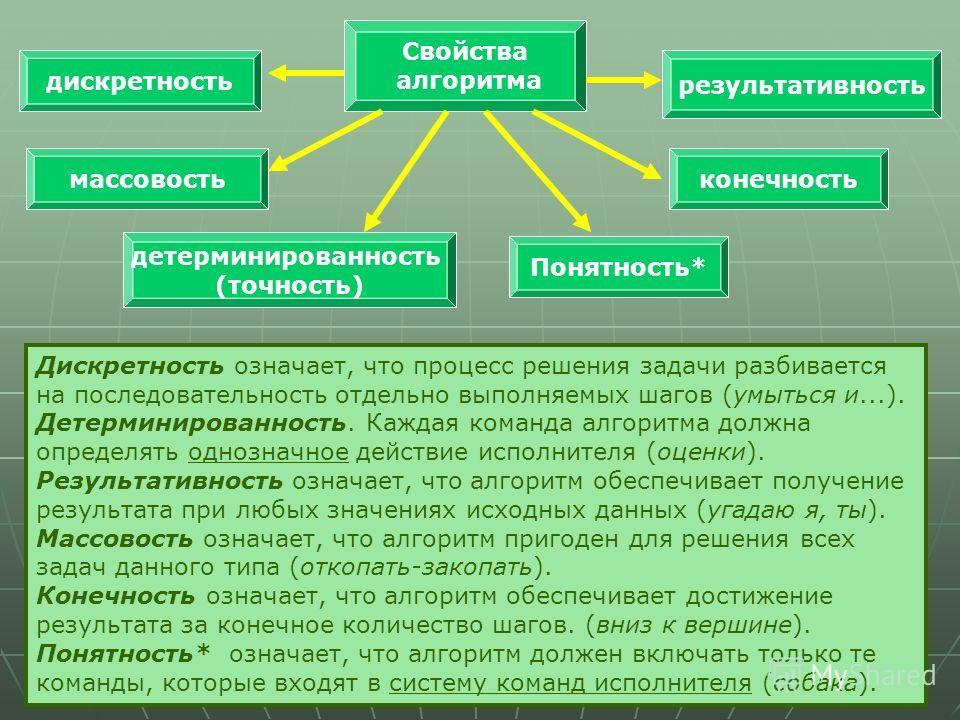 Свойства алгоритма Дискретность означает, что процесс решения задачи разбивается на последовательность отдельно выполняемых шагов (умыться и...). Детерминированность. Каждая команда алгоритма должна определять однозначное действие исполнителя (оценки