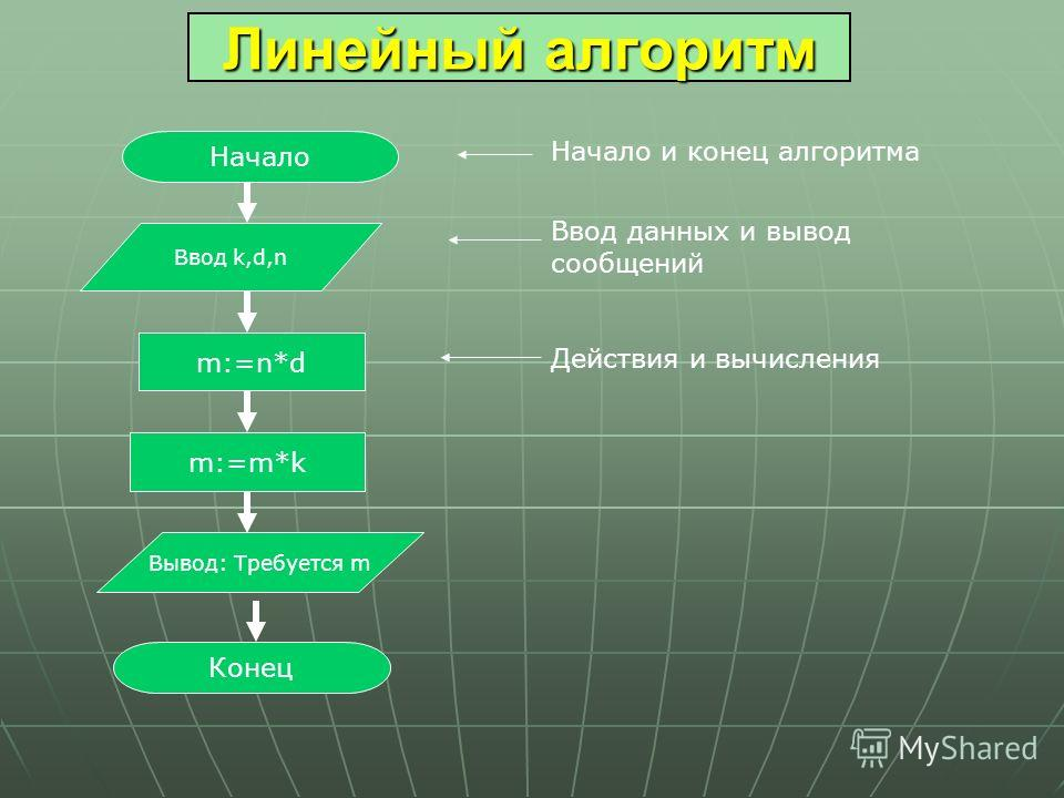Линейный алгоритм Ввод k,d,n m:=n*d m:=m*k Вывод: Требуется m Конец Начало Начало и конец алгоритма Ввод данных и вывод сообщений Действия и вычисления