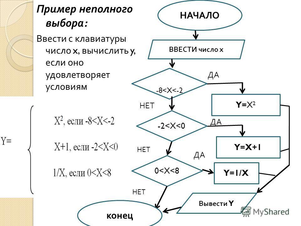 Пример неполного выбора : Ввести с клавиатуры число x, вычислить y, если оно удовлетворяет условиям ВВЕСТИ число х -------- -8