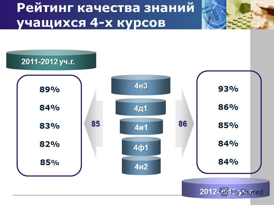 4д1 Рейтинг качества знаний учащихся 4-х курсов 4и1 4н2 4н3 85 89% 84% 83% 82% 85 % 93% 86% 85% 84% 86 2011-2012 уч.г. 2012-2013 уч.г. 4ф1