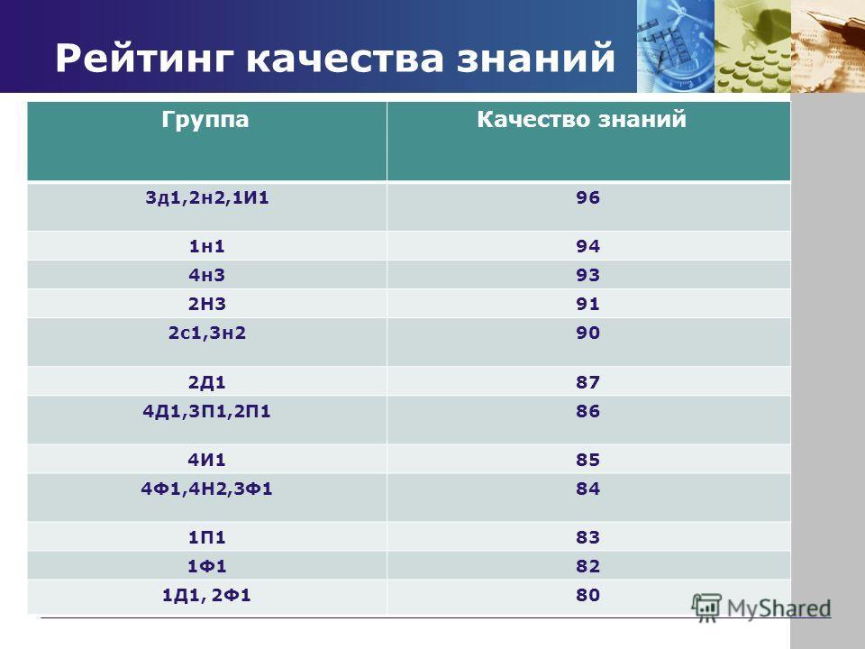 Рейтинг качества знаний Группа Качество знаний 3д1,2н2,1И196 1н194 4н393 2Н391 2с1,3н290 2Д187 4Д1,3П1,2П186 4И185 4Ф1,4Н2,3Ф184 1П183 1Ф182 1Д1, 2Ф180