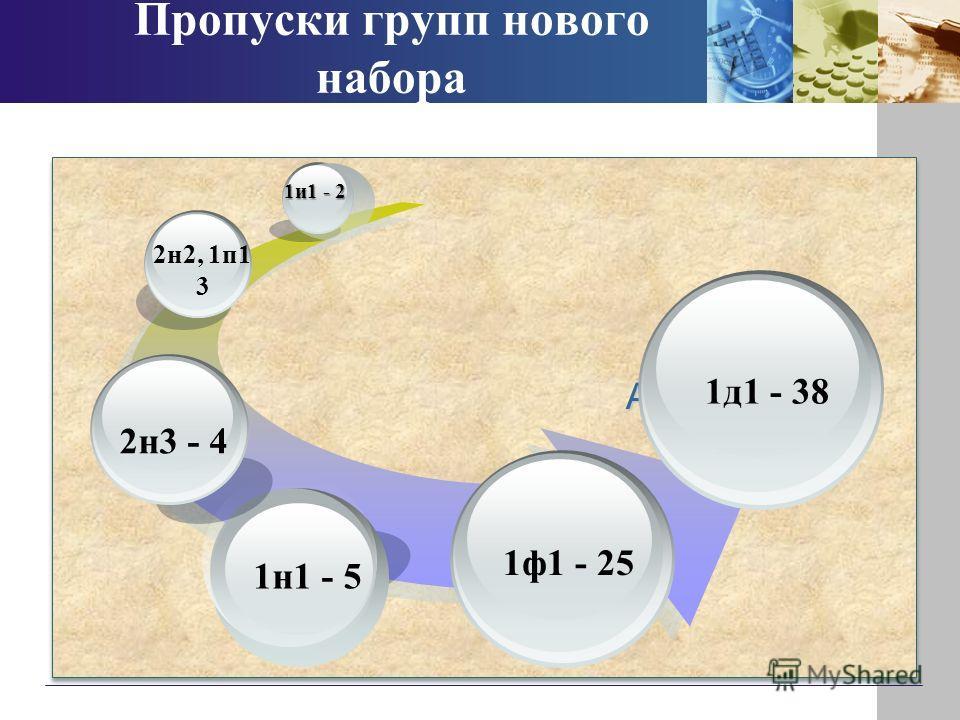 Пропуски групп нового набора Add Your Title 1н1 - 5 2н3 - 4 2н2, 1п1 3 1и1 - 2 1ф1 - 25 1д1 - 38