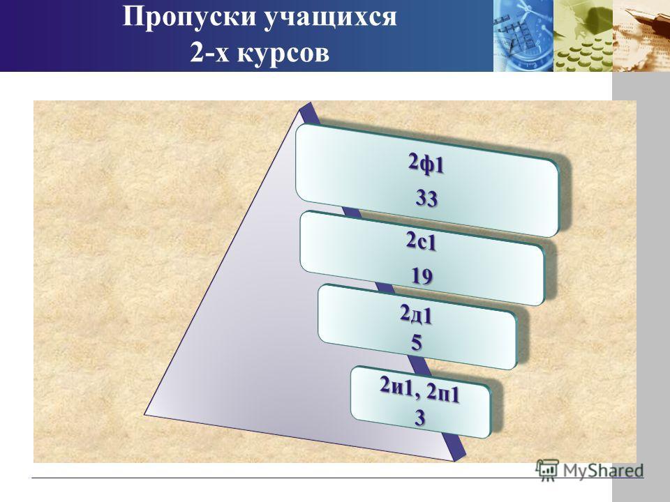 Пропуски учащихся 2-х курсов