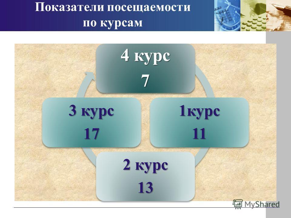 Показатели посещаемости по курсам 4 курс 7 1курс11 2 курс 13 3 курс 17