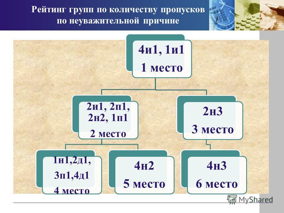 Рейтинг групп по количеству пропусков по неуважительной причине 4и1, 1и1 1 место 2и1, 2п1, 2н2, 1п1 2 место 1н1,2д1, 3п1,4д1 4 место 4н2 5 место 2н3 3 место 4н3 6 место