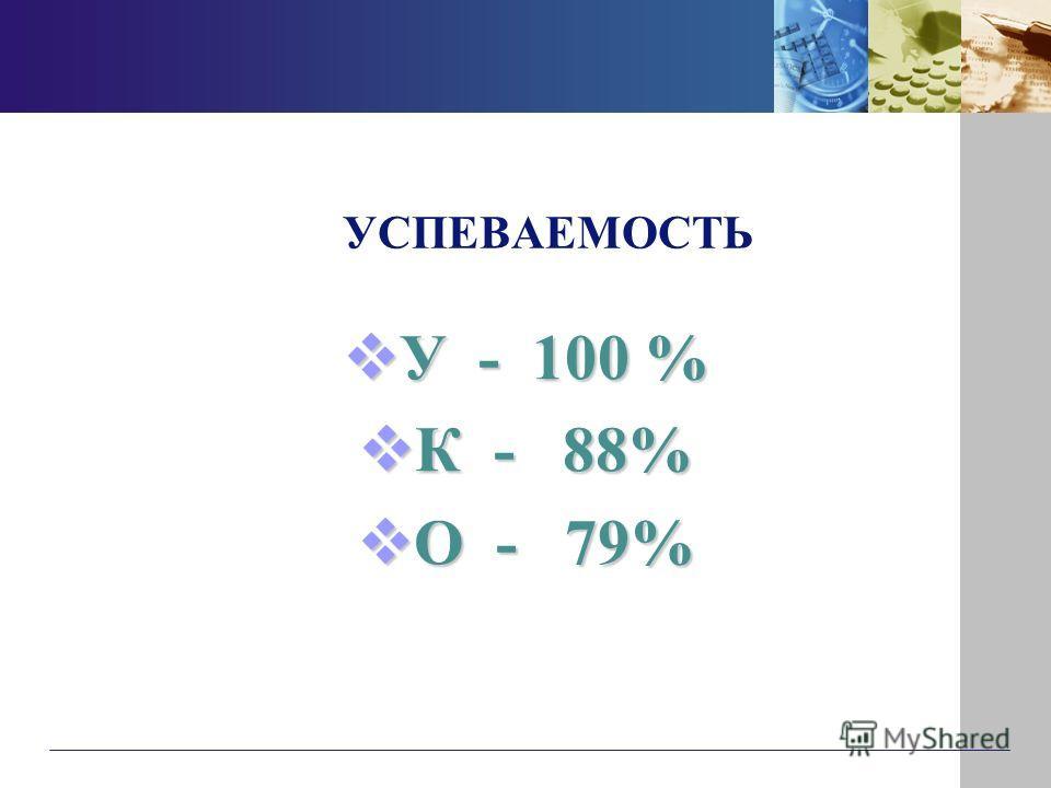 УСПЕВАЕМОСТЬ УЧЕБНОГО ГОДА: У - 100 % У - 100 % К - 88% К - 88% О - 79% О - 79%