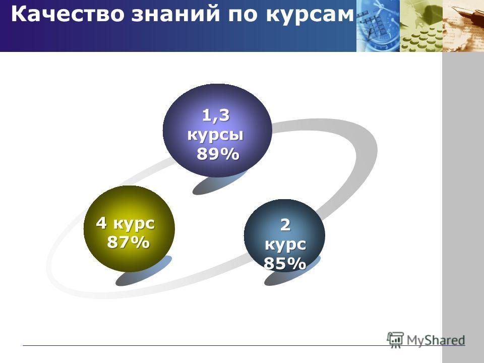 Качество знаний по курсам 1,3 курсы 89% 89% 4 курс 87% 87% 2 курс 85%