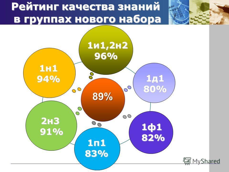 Рейтинг качества знаний в группах нового набора 89% 1и1,2н2 1и1,2н296% 1п183% 1д180% 1ф1 82% 82% 1н194% 2н3 91% 91%