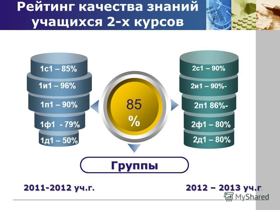 1и1 – 96% 2д1 – 80% 2ф1 – 80% 2и1 – 90%- Рейтинг качества знаний учащихся 2-х курсов 2011-2012 уч.г. 2012 – 2013 уч.г. 85 % Группы 1ф1 - 79% 1п1 – 90% 1д1 – 50% 2п1 86%- 1с1 – 85% 2с1 – 90%