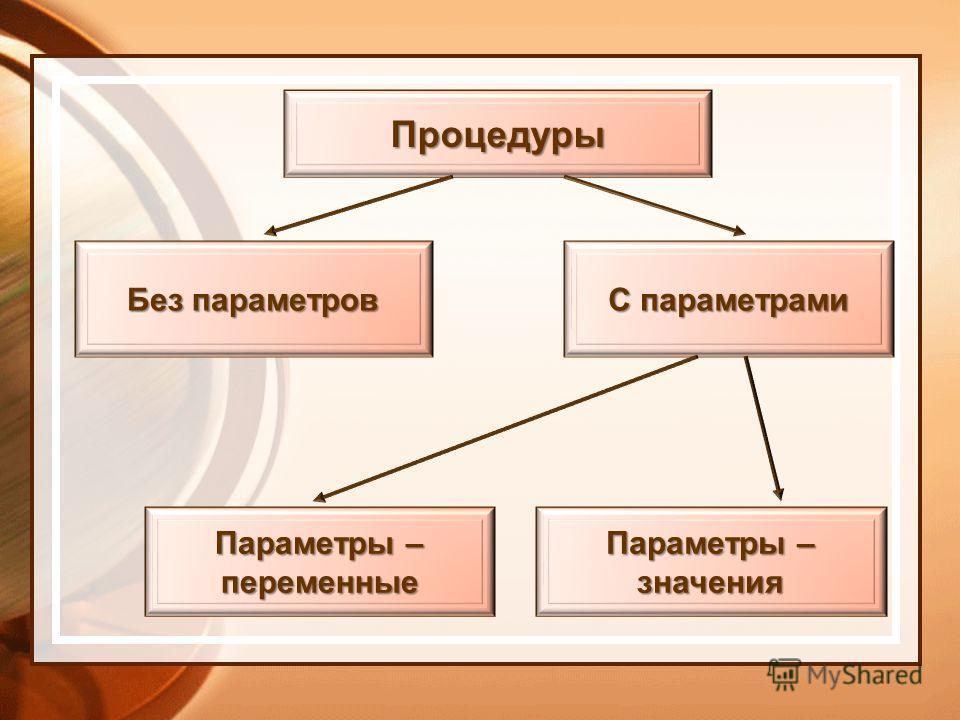 Процедуры Без параметров С параметрами Параметры – переменные значения