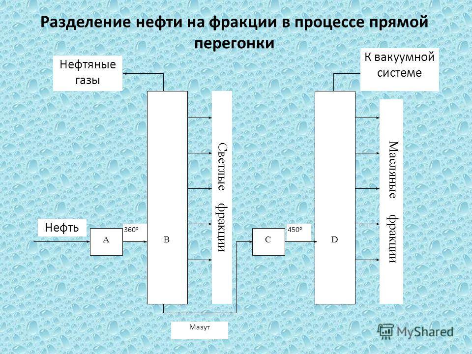 Разделение нефти на фракции в процессе прямой перегонки 360 о АСВ Светлые фракции D Масляные фракции Нефтяные газы Нефть 450 о К вакуумной системе Мазут