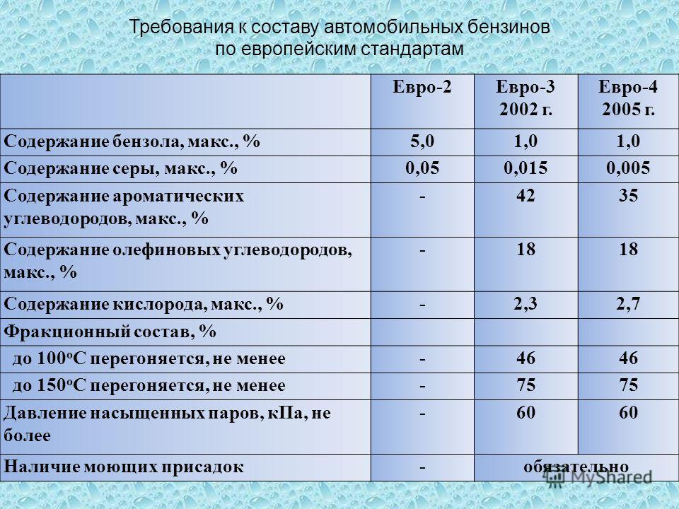 Требования к составу автомобильных бензинов по европейским стандартам Евро-2Евро-3 2002 г. Евро-4 2005 г. Содержание бензола, макс., %5,01,0 Содержание серы, макс., %0,050,0150,005 Содержание ароматических углеводородов, макс., % -4235 Содержание оле