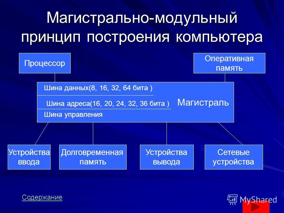 Магистрально-модульный принцип построения компьютера Процессор Оперативная память Магистраль Устройства ввода Долговременная память Устройства вывода Сетевые устройства Шина данных(8, 16, 32, 64 бита ) Шина адреса(16, 20, 24, 32, 36 бита ) Шина управ