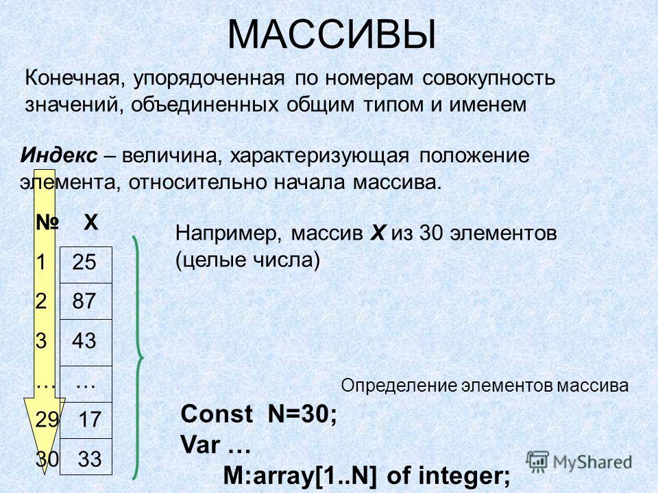 Индекс – величина, характеризующая положение элемента, относительно начала массива. МАССИВЫ Конечная, упорядоченная по номерам совокупность значений, объединенных общим типом и именем Например, массив Х из 30 элементов (целые числа) Х 1 25 2 87 3 43