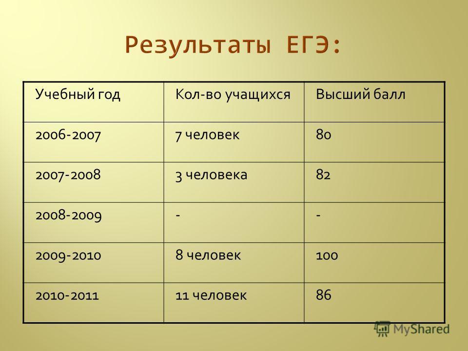 Учебный годКол-во учащихсяВысший балл 2006-20077 человек80 2007-20083 человека82 2008-2009-- 2009-20108 человек100 2010-201111 человек86