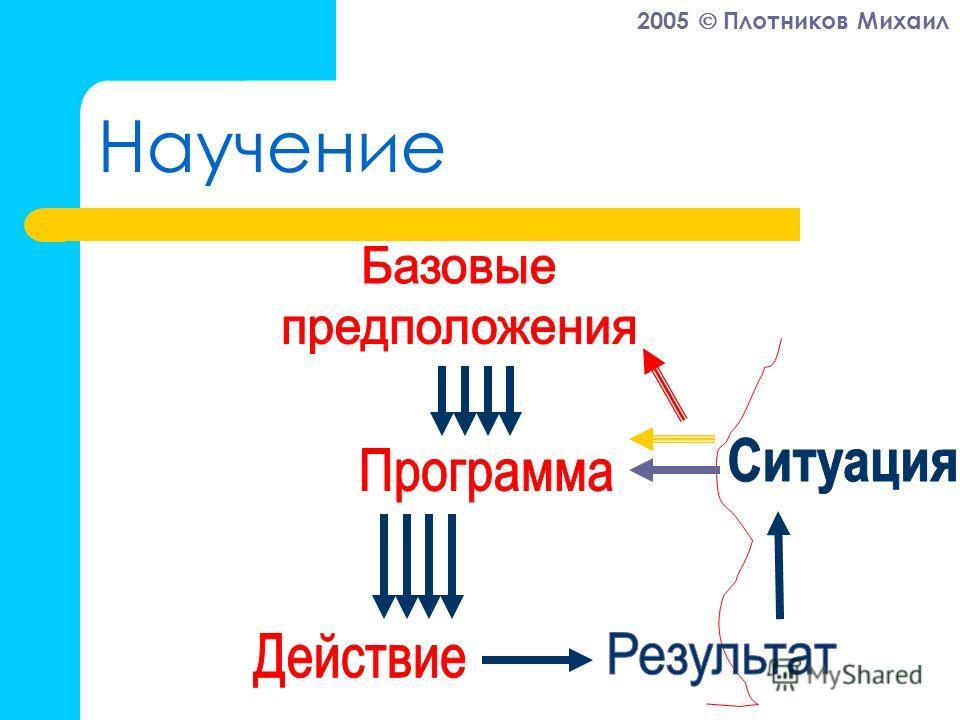 2005 Плотников Михаил Научение