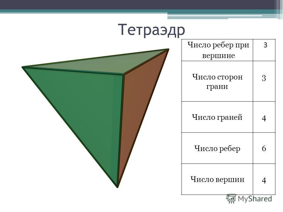 Тетраэдр Число ребер при вершине 3 Число сторон грани 3 Число граней4 Число ребер6 Число вершин4