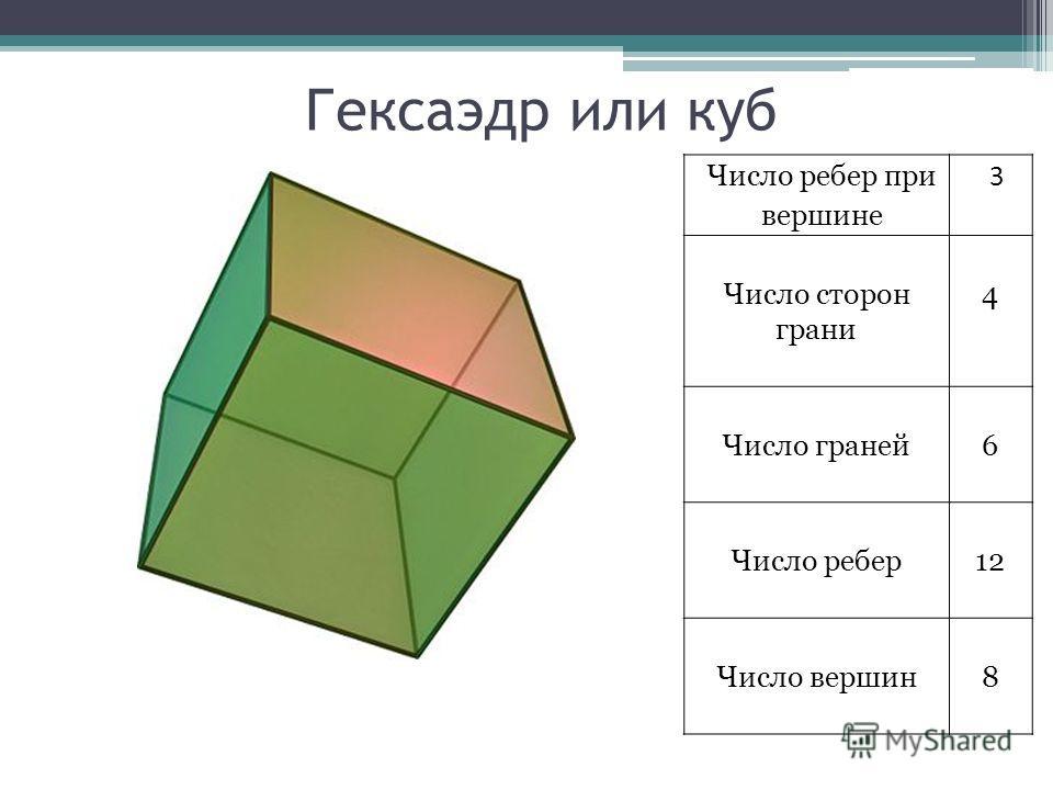 Гексаэдр или куб Число ребер при вершине 3 Число сторон грани 4 Число граней6 Число ребер12 Число вершин8