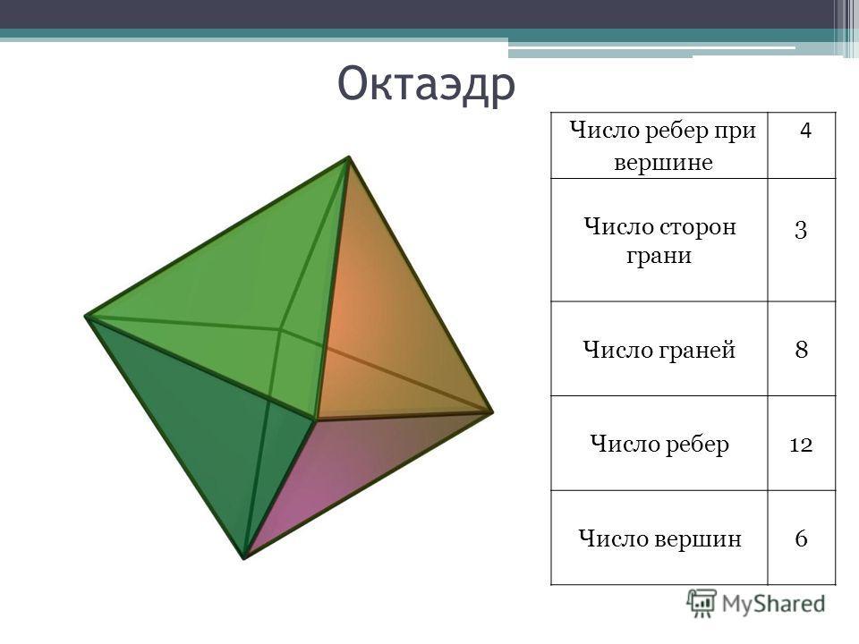 Октаэдр Число ребер при вершине 4 Число сторон грани 3 Число граней8 Число ребер12 Число вершин6