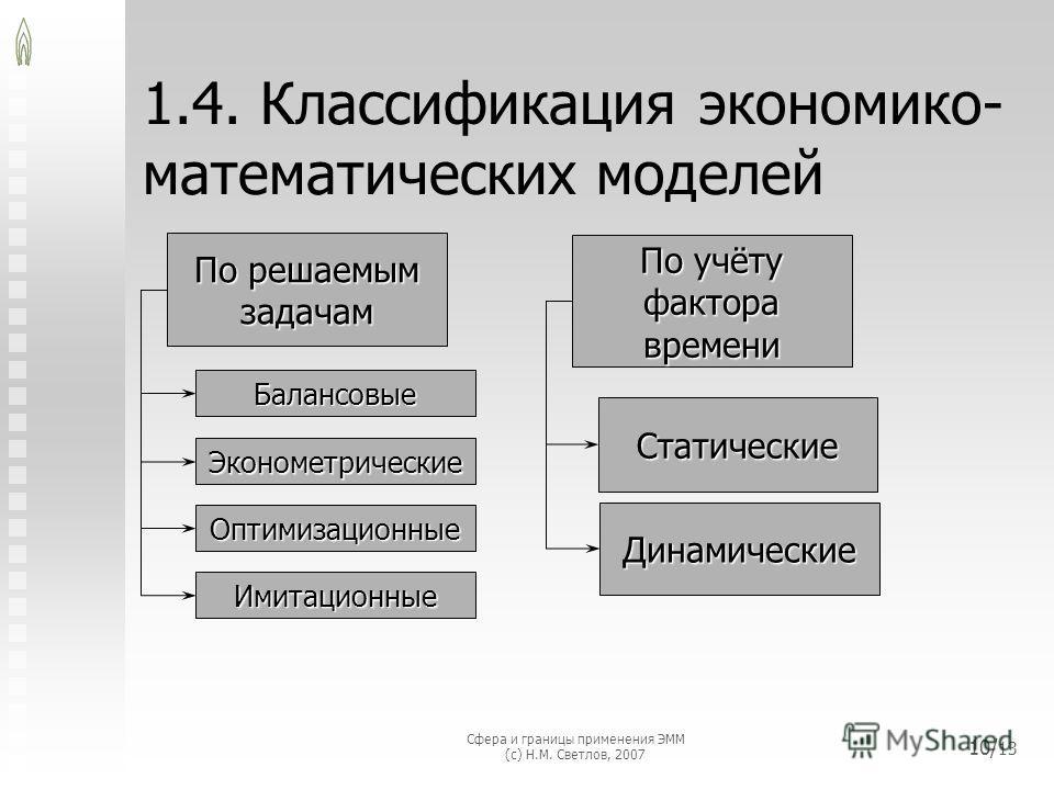 Сфера и границы применения ЭММ (с) Н.М. Светлов, 2007 10/ 13 1.4. Классификация экономико- математических моделей По решаемым задачам Балансовые По учёту фактора времени Статические Динамические Эконометрические Оптимизационные Имитационные