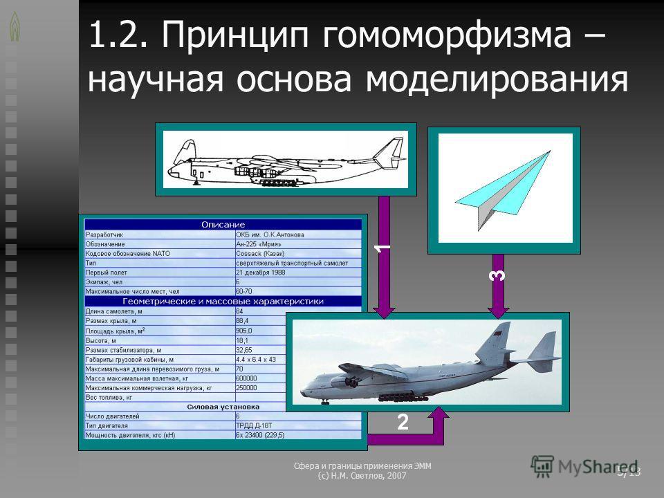 Сфера и границы применения ЭММ (с) Н.М. Светлов, 2007 5/ 13 1.2. Принцип гомоморфизма – научная основа моделирования