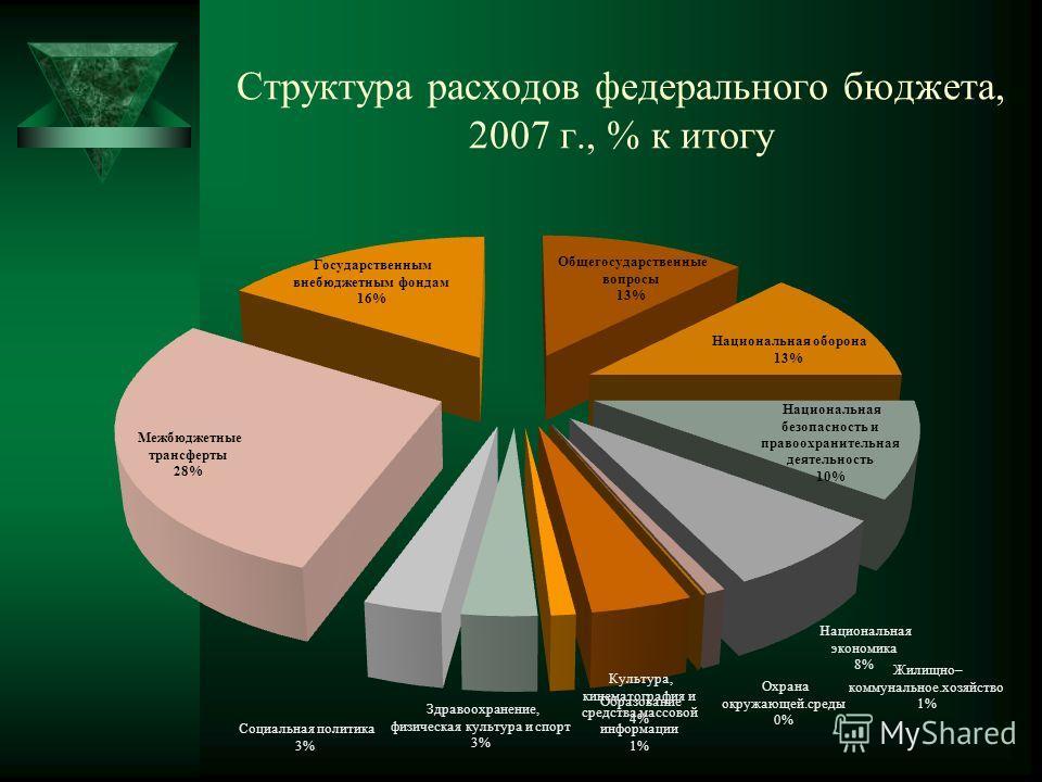 Структура расходов федерального бюджета, 2007 г., % к итогу
