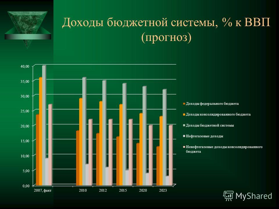 Доходы бюджетной системы, % к ВВП (прогноз)