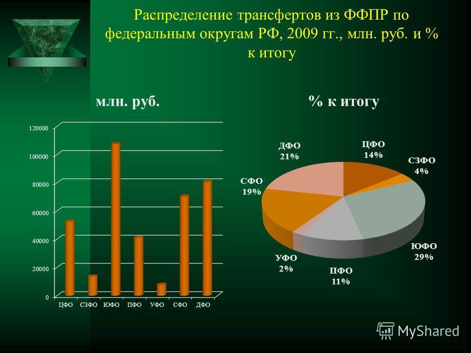 Распределение трансфертов из ФФПР по федеральным округам РФ, 2009 гг., млн. руб. и % к итогу млн. руб.% к итогу