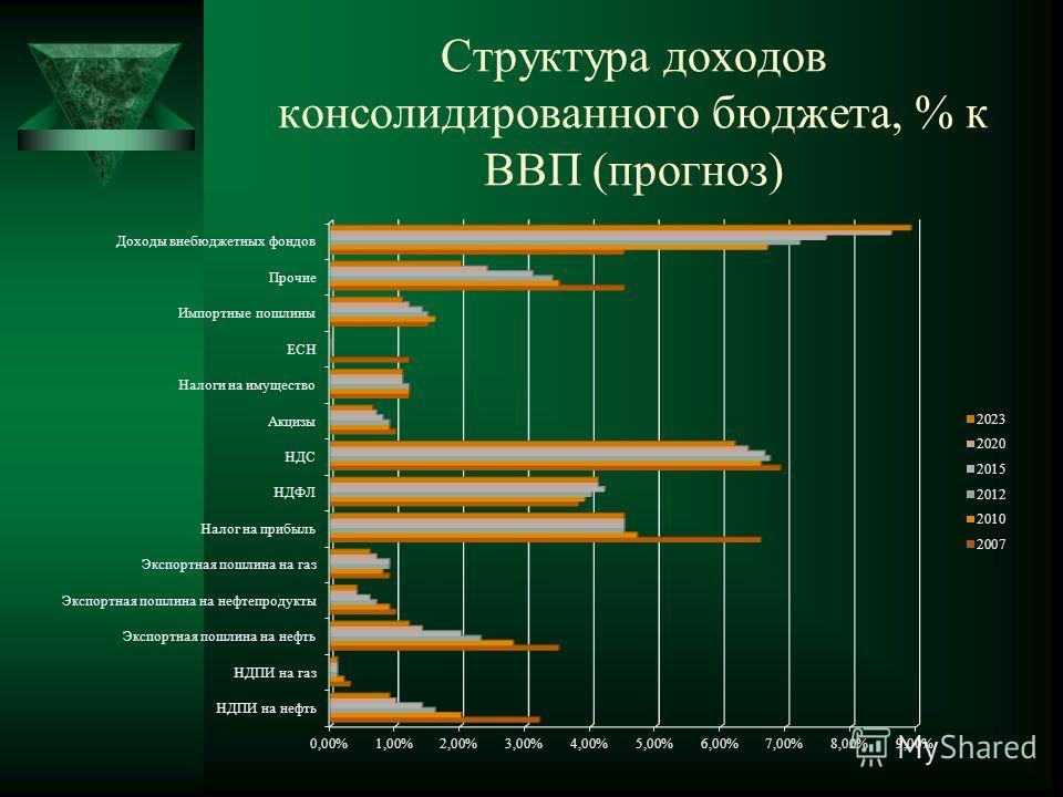 Структура доходов консолидированного бюджета, % к ВВП (прогноз)