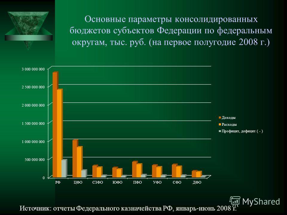 Основные параметры консолидированных бюджетов субъектов Федерации по федеральным округам, тыс. руб. (на первое полугодие 2008 г.) Источник: отчеты Федерального казначейства РФ, январь-июнь 2008 г.