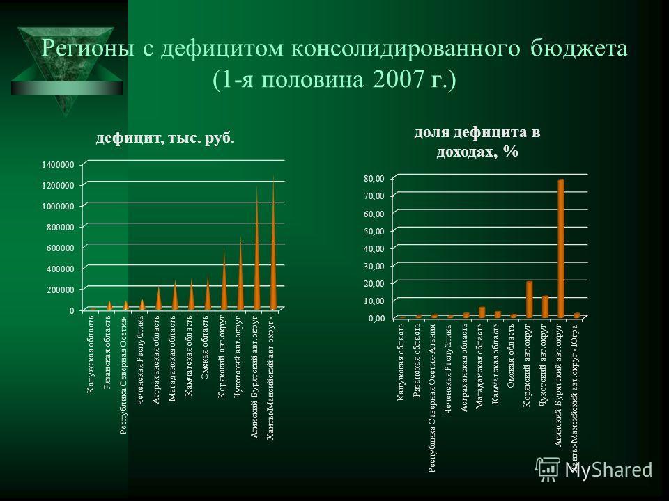 Регионы с дефицитом консолидированного бюджета (1-я половина 2007 г.)