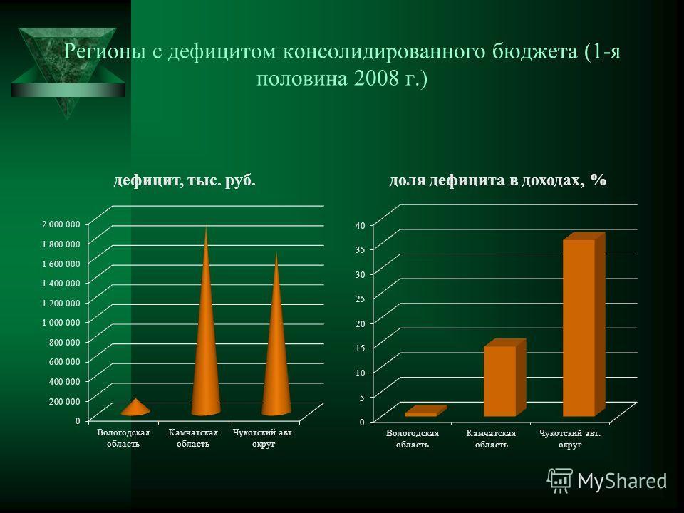 Регионы с дефицитом консолидированного бюджета (1-я половина 2008 г.)