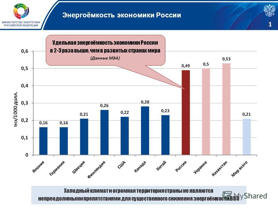 тнэ/1000 долл. Удельная энергоёмкость экономики России в 2-3 раза выше, чем в развитых странах мира (Данные МЭА) Холодный климат и огромная территория страны не являются непреодолимыми препятствиями для существенного снижения энергоёмкости ВВП Энерго