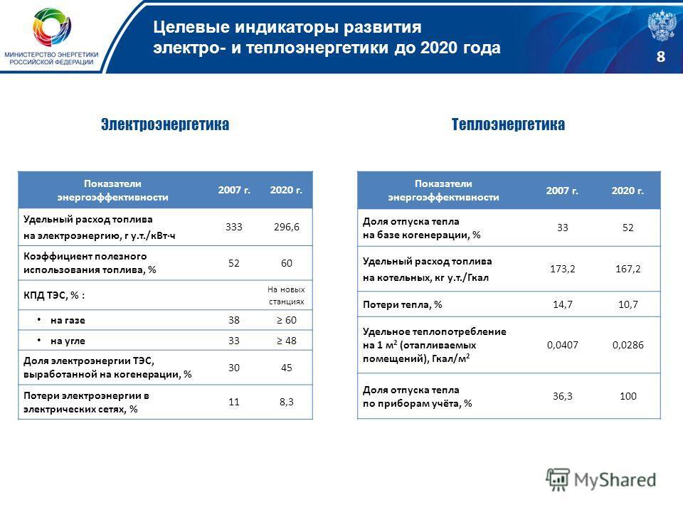 Целевые индикаторы развития электро- и теплоэнергетики до 2020 года Показатели энергоэффективности 2007 г.2020 г. Удельный расход топлива на электроэнергию, г у.т./кВт·ч 333296,6 Коэффициент полезного использования топлива, % 5260 КПД ТЭС, % : На нов