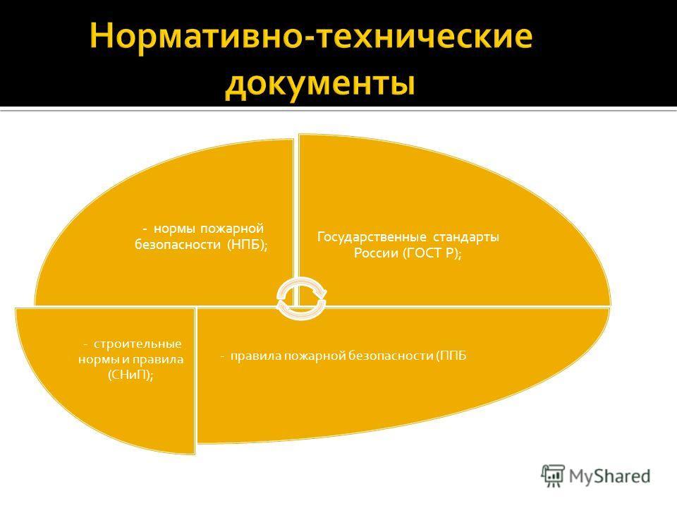 - нормы пожарной безопасности (НПБ); - инструкции. Государственные стандарты России (ГОСТ Р); - правила пожарной безопасности (ППБ - строительные нормы и правила (СНиП);