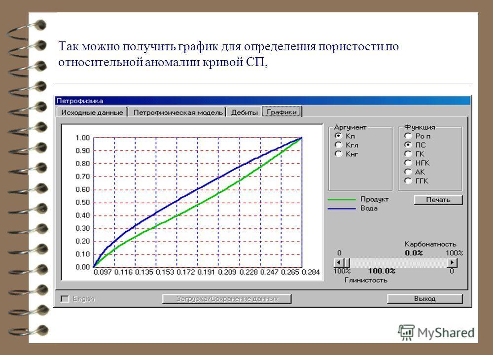 Так можно получить график для определения пористости по относительной аномалии кривой СП,